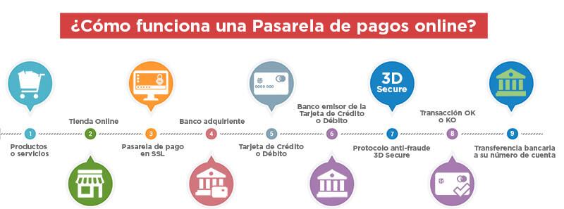 ¿como funciona una pasarela de pagos online?