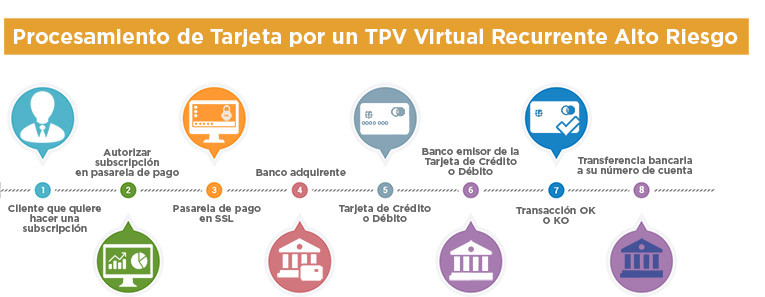 TPV Virtual recurrente alto riesgo